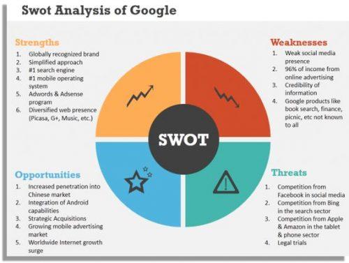 SWOT analiz