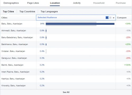 Facebook Insight məkan