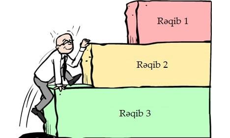 benchmarking rəqib