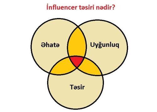 Influencer marketinq venn