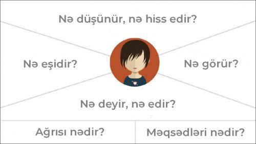 Müştəri Empati Xəritəsi mktg.az